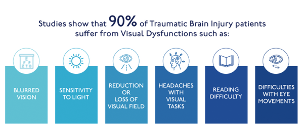 Studies show that 90 percent of Traumatic Brain Injury patients suffer from Visual Dysfunctions such as: Blurred Vision, Sensitivity to Light, Reduction or Loss of Visual Field, Headaches with Visual tasks, Reading Difficulty, Difficulties with Eye Movements.